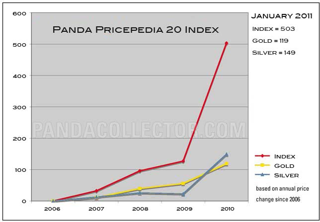 Panda Pricepedia 2011 Index chart